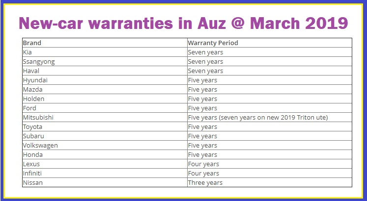 Brand New Cars The Years Of Warranty Offered On My2019 Vehicles